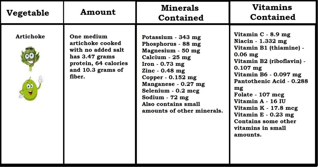 Nutritional Data for Fruits and Veggies